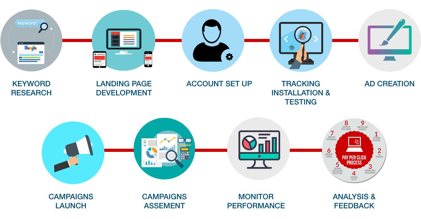 ppc services gurgaon india, Google Ads Campaign Management