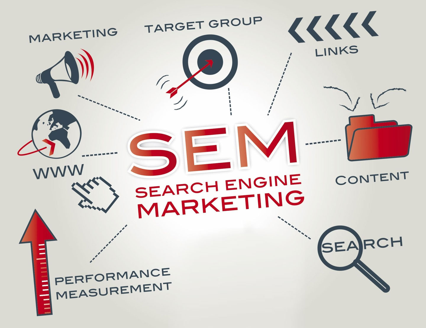 Best PPC Services in India